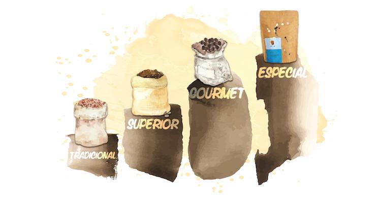 Entenda de Uma Vez por Todas o Que é Café Especial, Café Gourmet, Café Superior e Café Tradicional